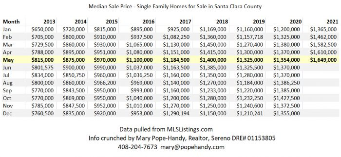 Median Sale Price - SFH in SCC up to May 2021