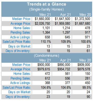 Santa Clara County single family home and condo trends at a glance