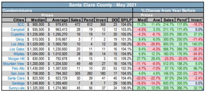 SCC condo real estate market trends by city or town