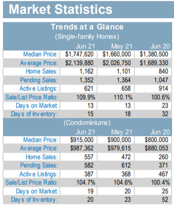 Market stats at a glance - simple