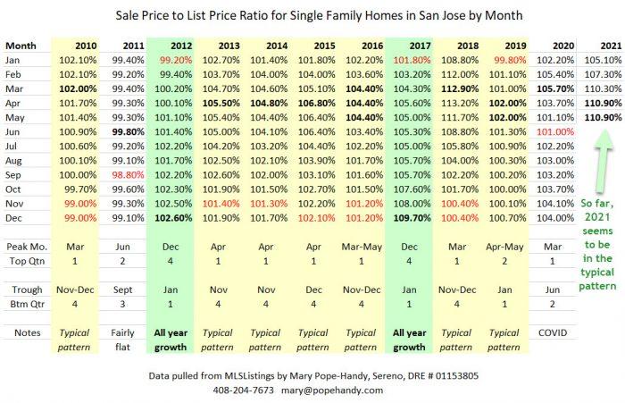 Sale price to list price ratio SFH San Jose seasonal patterns
