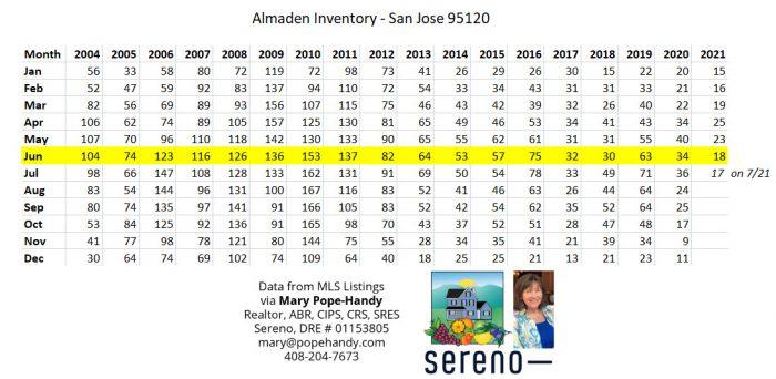 Almaden Valley inventory - San Jose 95120