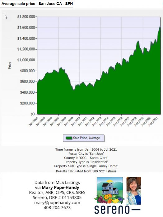 Average sale price of single family homes in San Jose, CA from 2004 through July 2021