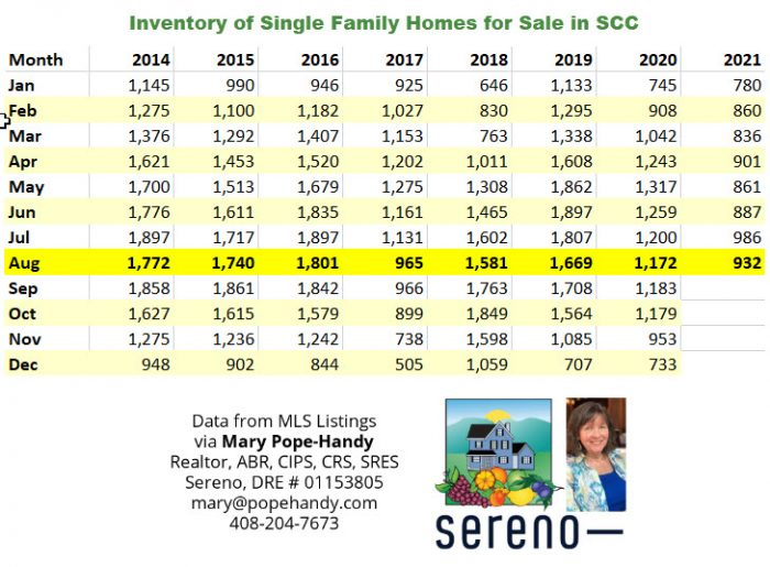 Inventory of Single Family Homes for Sale in SCC 2014 to present