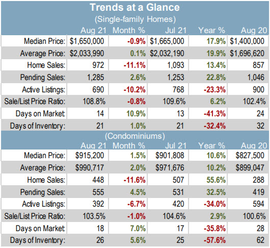 SCC RE Market Trends at a Glance - both houses and condos