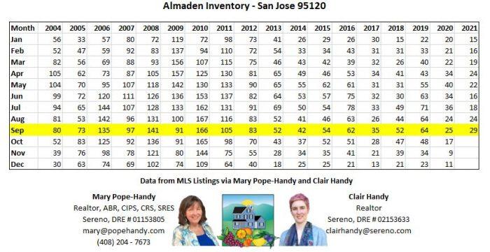 Almaden Inventory San Jose 95120 2021-10-11